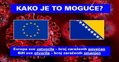 Europa sve zatvorila i raste broj zaraženih, a u BiH sve otvoreno i naglo pada broj zaraženih – kako je to moguće?